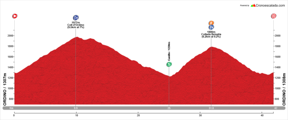 Stage 2: 41Kms / 1350m. - Climbs: Coll d'Ordino(1), Collada de Beixalis(1) Follow-up of the stage in Collada de Beixalis