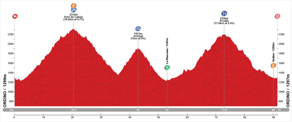 Stage 3: 90Kms / 2800m. - Free stage with optional climbs: Port de Cabús(ESP), Arinsal(2), Arcalís(1)