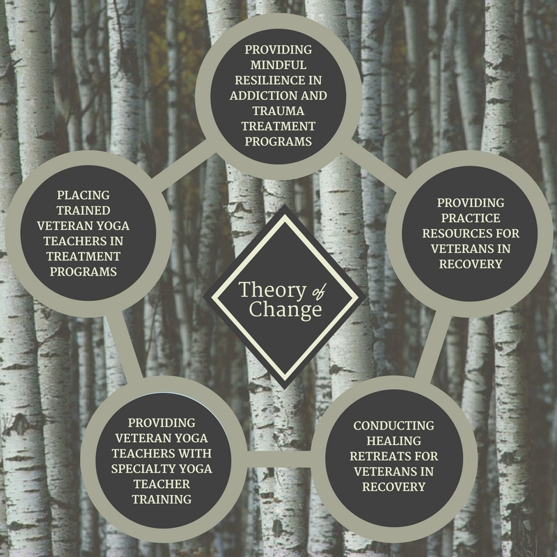 When Trauma Underlies Challenging >> Theory Of Change Veterans Yoga Project