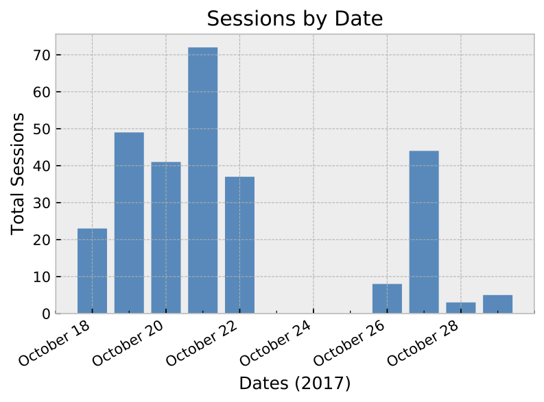 sessions_by_date.png