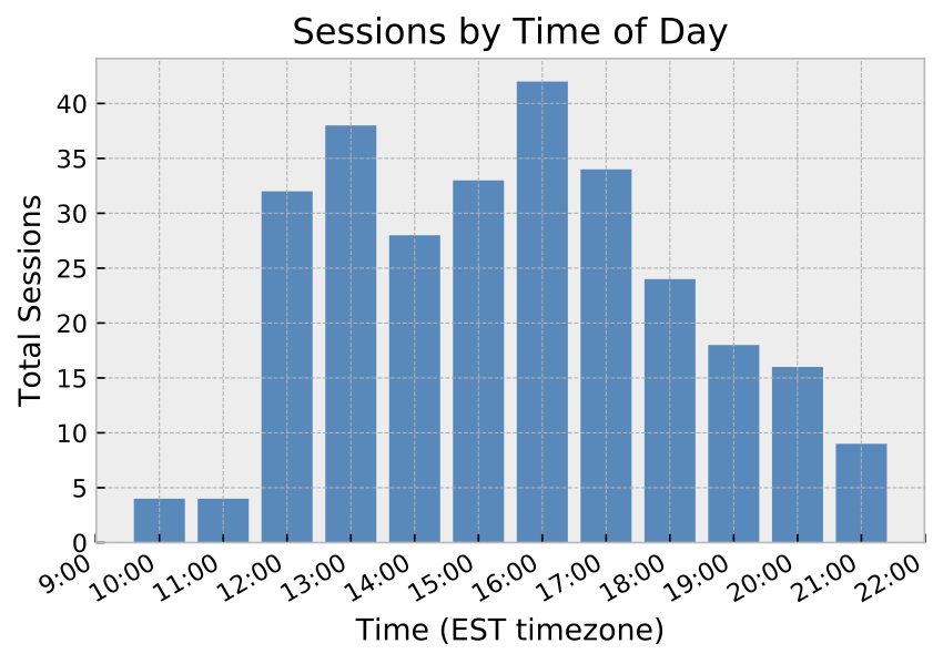 sessions_by_time.png