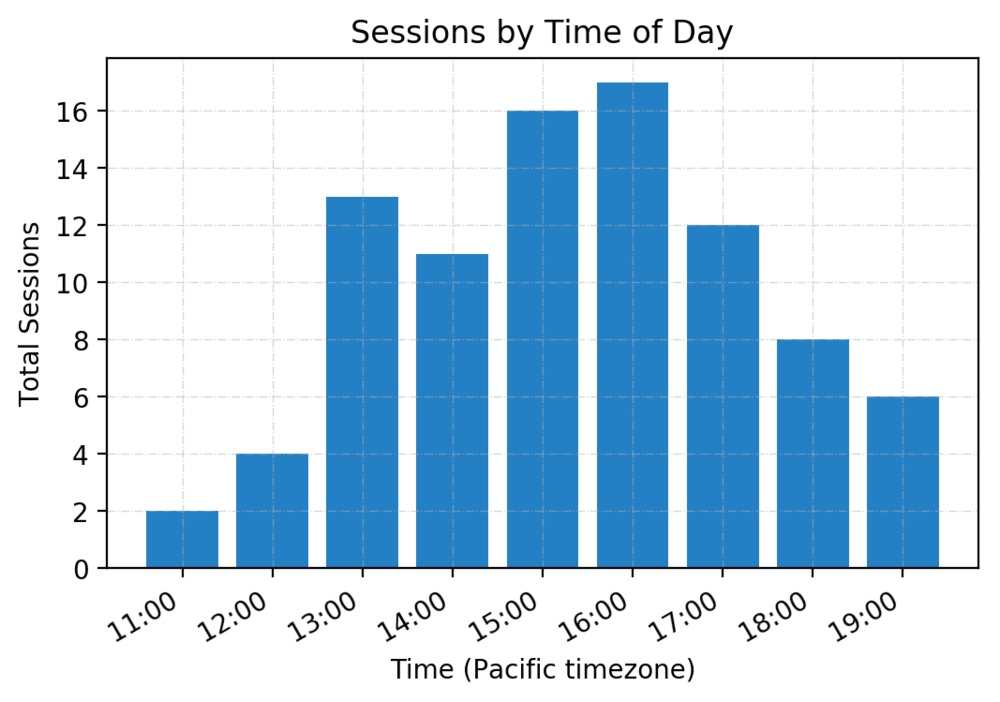 vegas_sessions_by_time.png