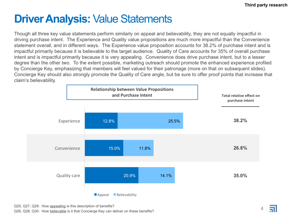 Concierge Key Pricing Research Report - 6-13_Excerpts4.png