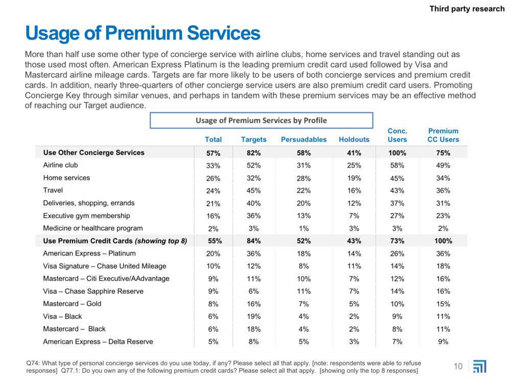 Concierge Key Pricing Research Report - 6-13_Excerpts10.png