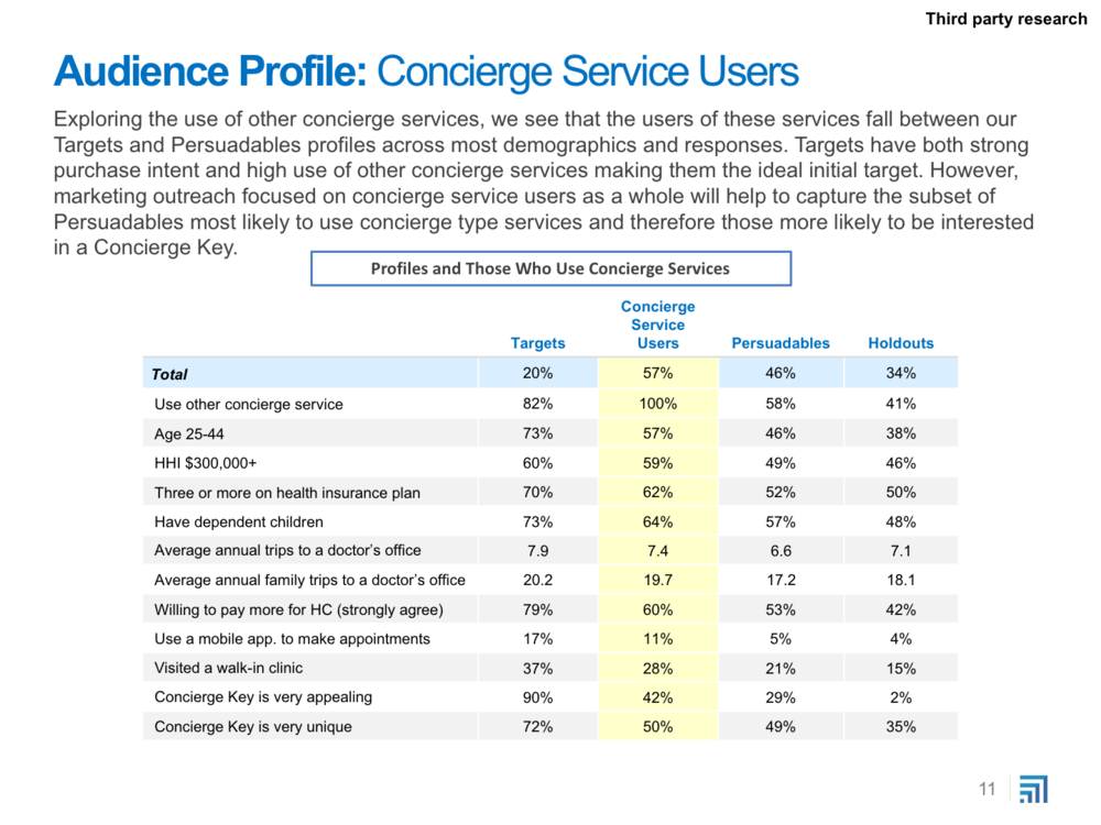 Concierge Key Pricing Research Report - 6-13_Excerpts11.png