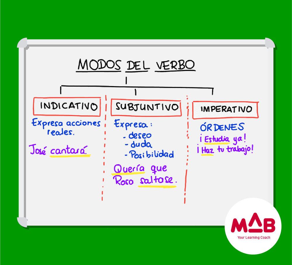 Modos del verbo