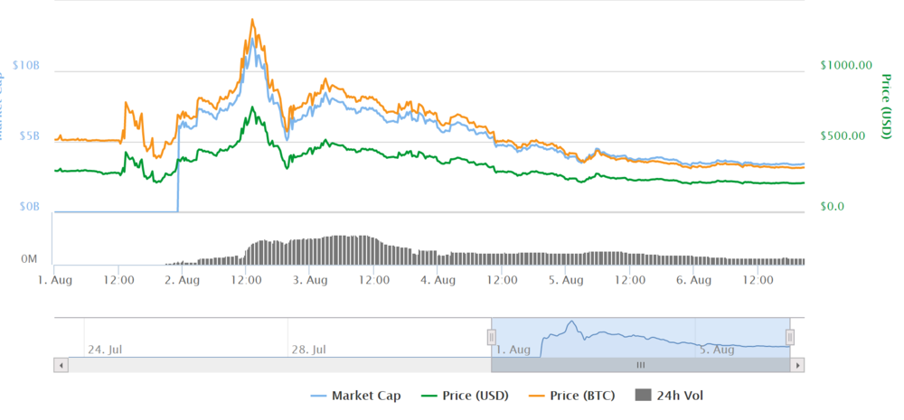 Bitcoin Cash (BCH) price between August 1st and August 6th (CoinMarketCap.com)