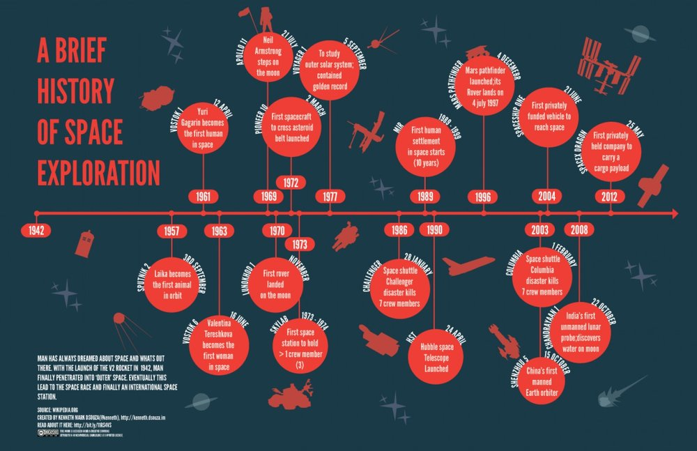 Infographic showing history of space exploration.   Source by Kenneth Dsouza  .
