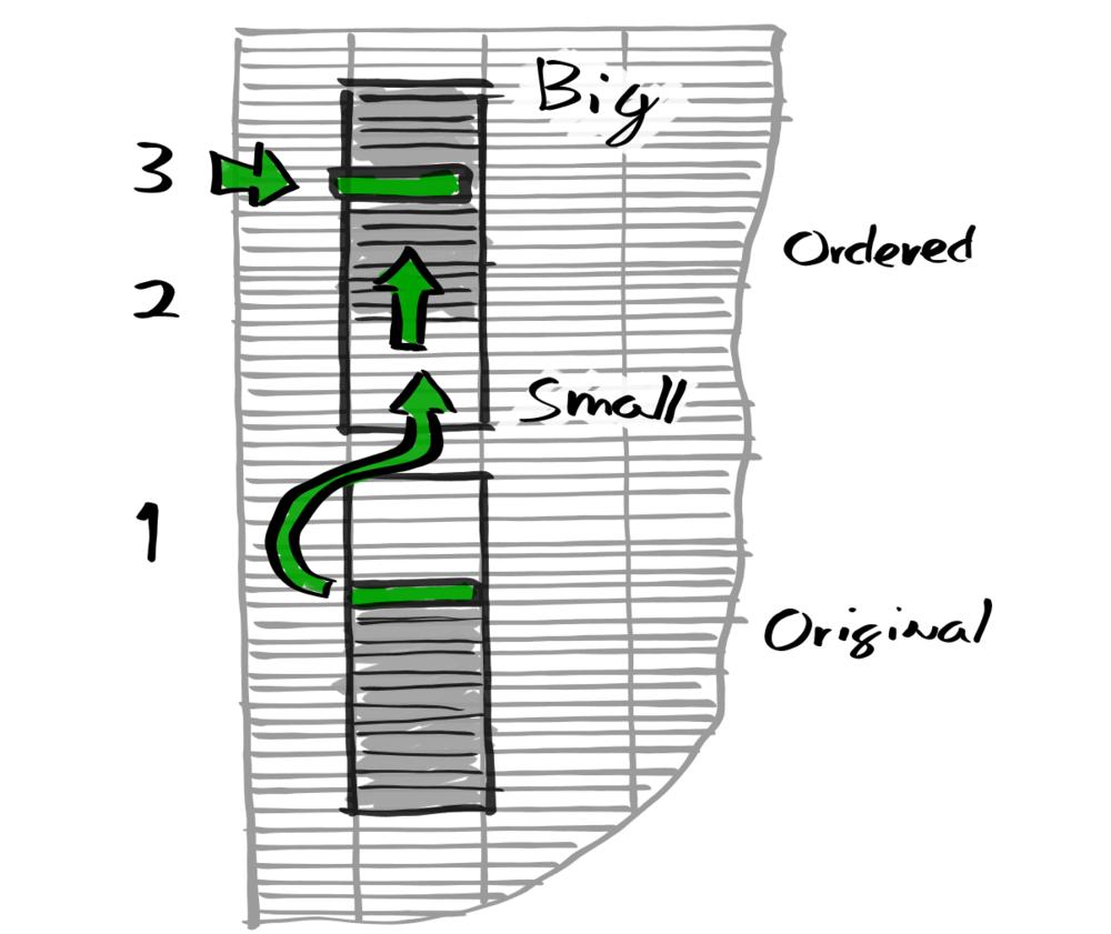 CrumbScale effort estimation steps