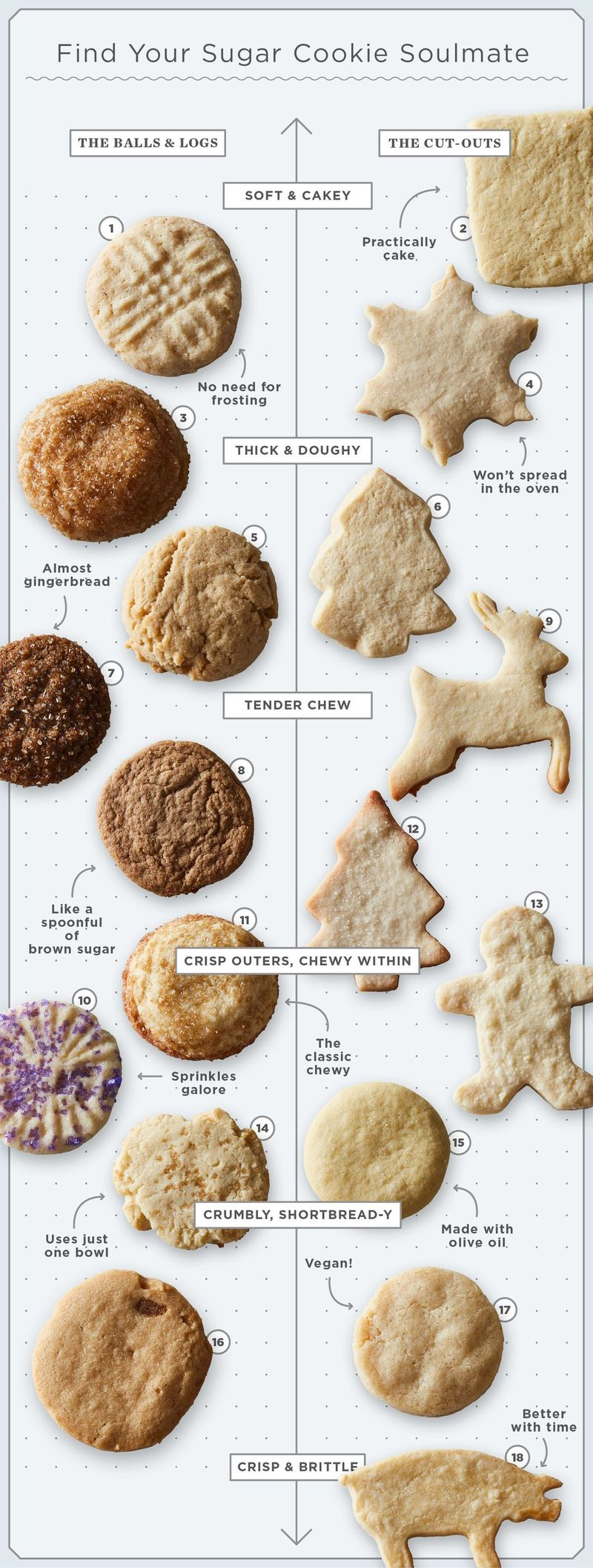 How to find the sugar cookie that's sweet on you.