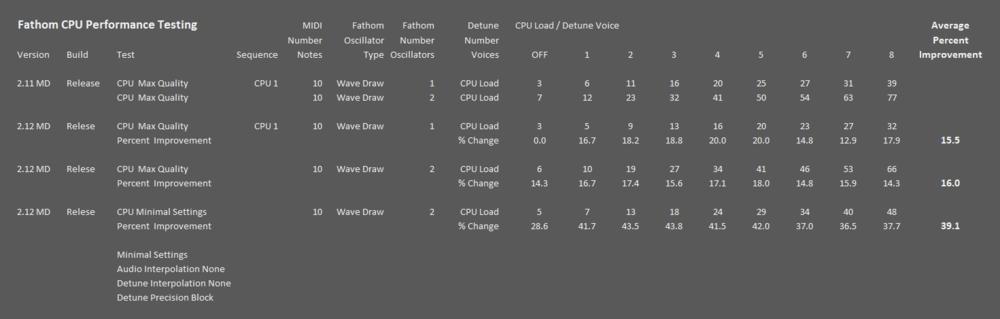 Fathom CPU Test.png