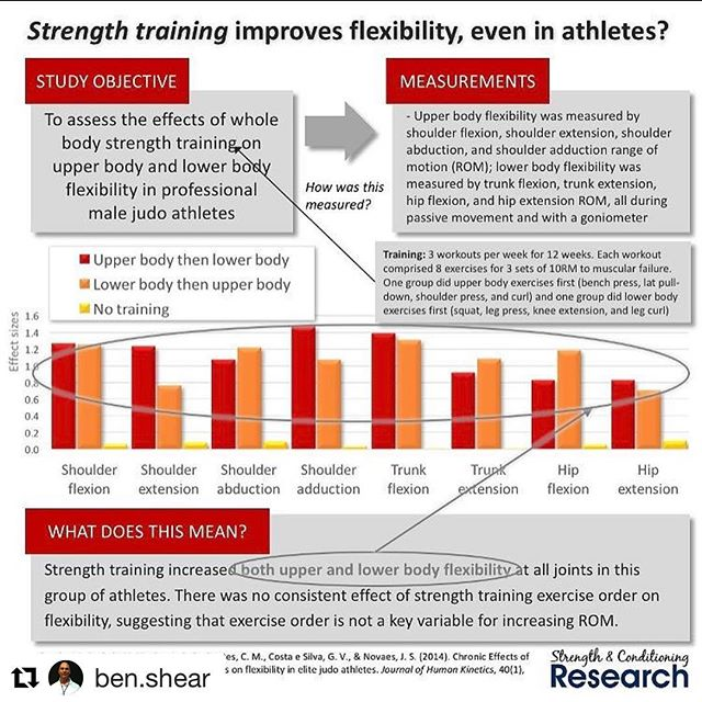 "#Repost @ben.shear with @repostapp ・・・ For all the ""Golf Experts"" that say lifting weights ruins your flexibility.  #golf #golffitness #strengthtraining #flexible #flexibility #strengthandconditioning"