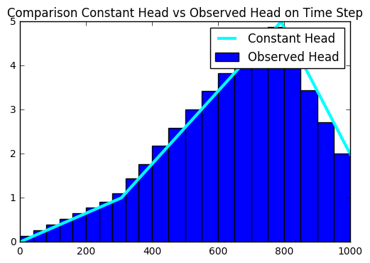 Comparison Constant Head vs Observed Head on Time Step