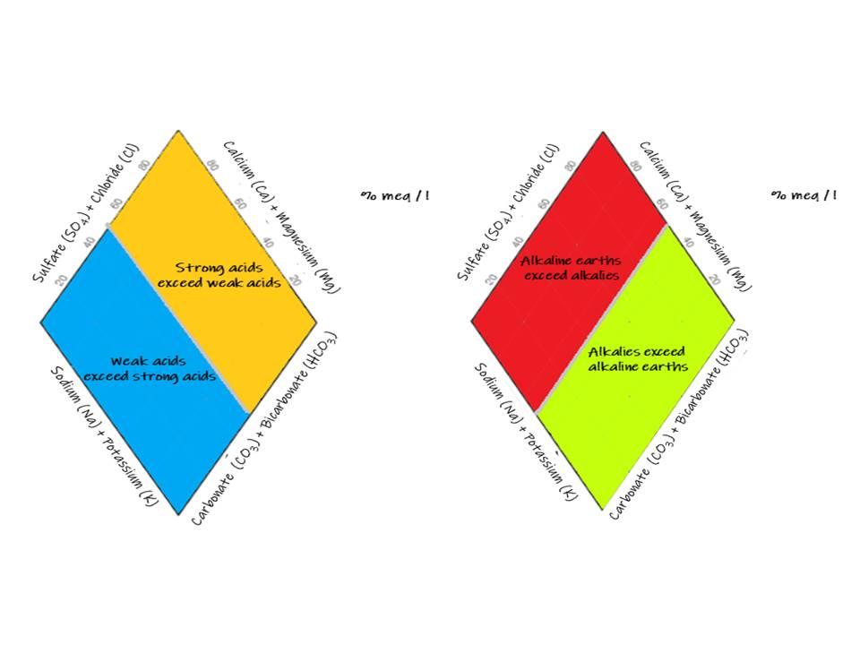 Figure 1b:Hydrochemical facies in the diamond.