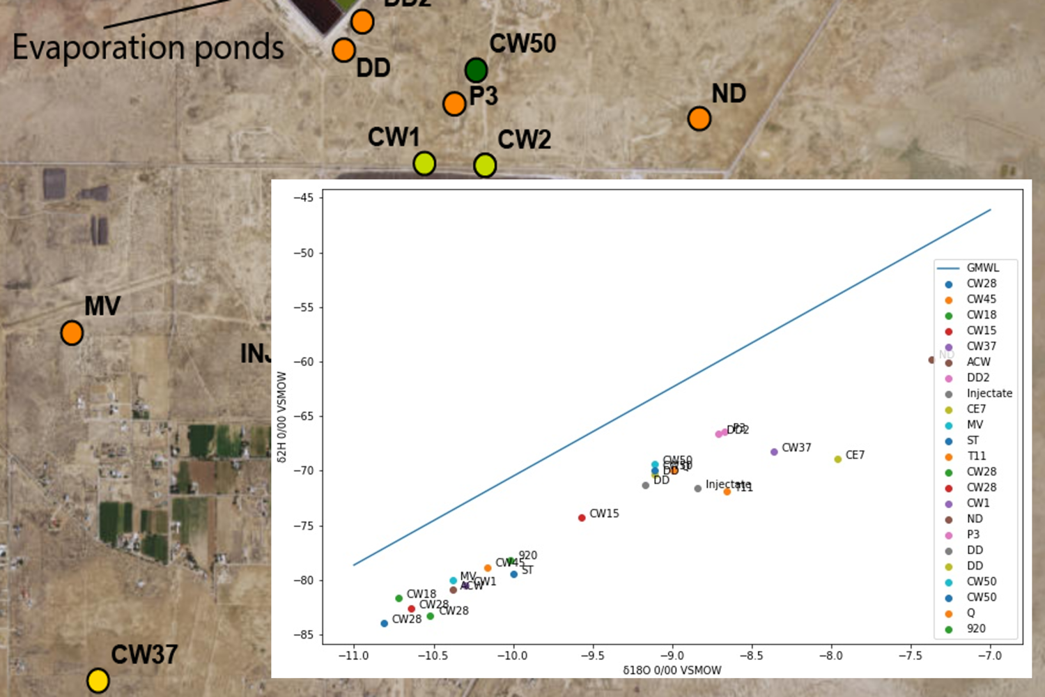 Stable Isotope Representation from Groundwater Samples with Python