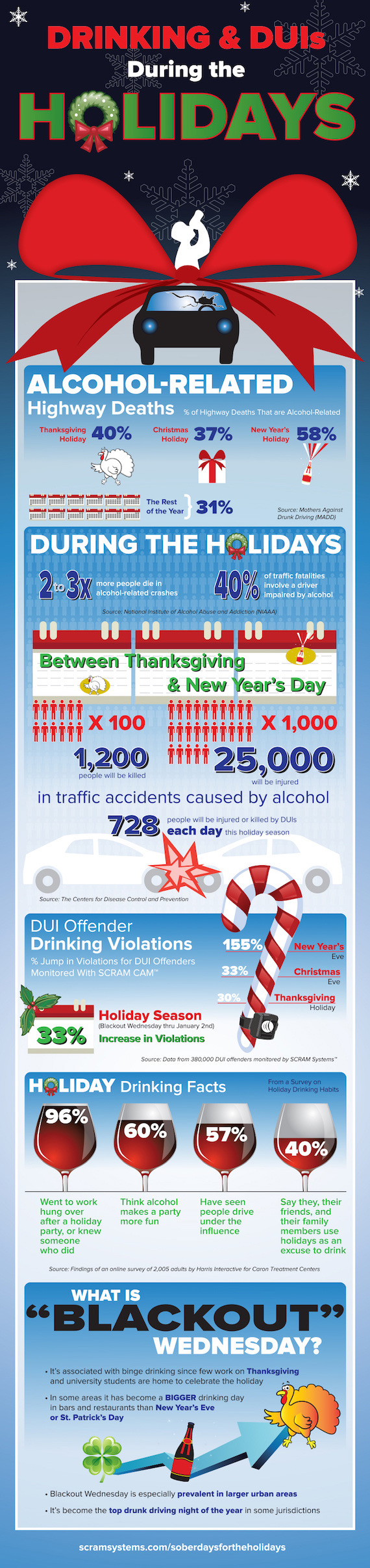 drinking and driving holidays