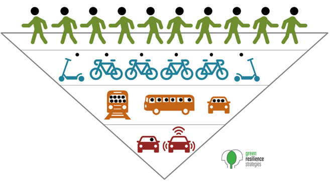 prioritize low-carbon travel modes over single-occupancy vehicles and zero-occupancy (zombie) vehicles (Images from the Noun Project — see  reference document )