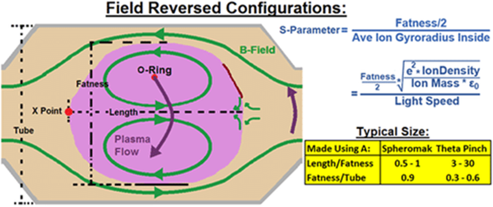 Field Reversed Configuration