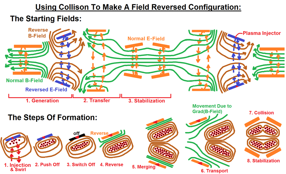 This breaks down the steps for (one of several) methods of forming the Field Reversed Configuration depicted in the YouTube video shown above.