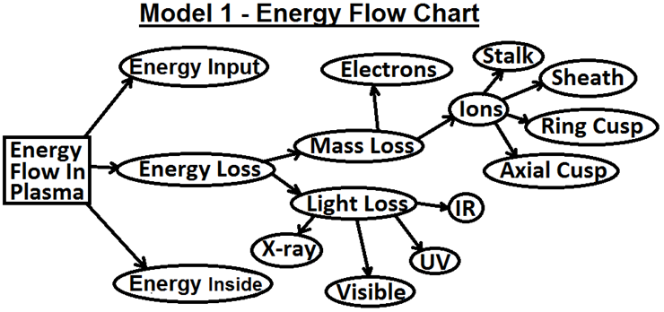 18 - Energy Loss Flow Chart