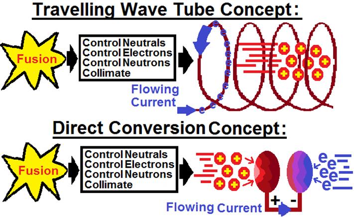 3 - Fusion Energy Capture Methods