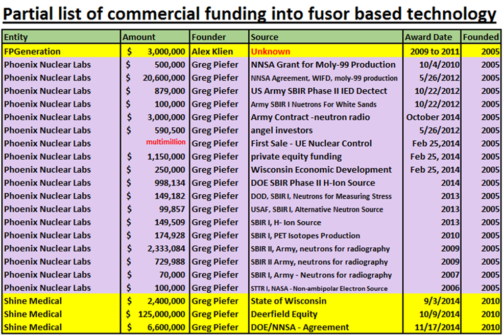 6 - Investment into Fusors