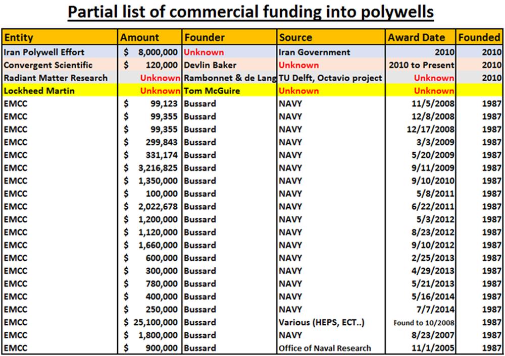 7 - Investments into polywells