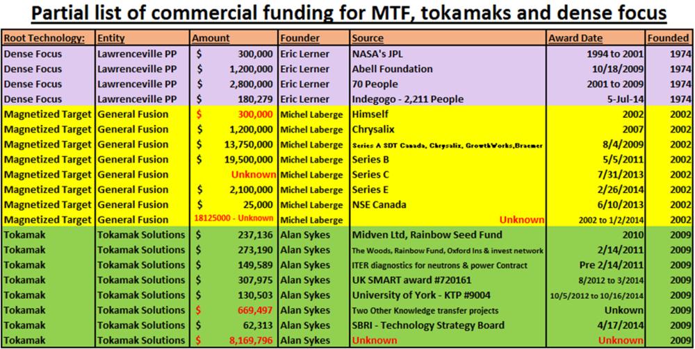 8 - Private Investments into MFT, DPF, Tokamak
