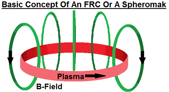 Plasma Loop
