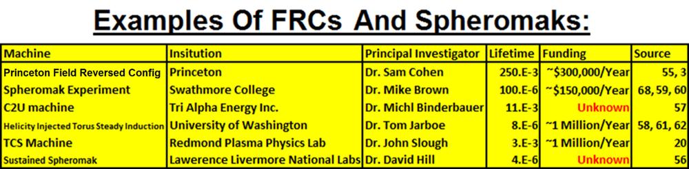 FRC Chart