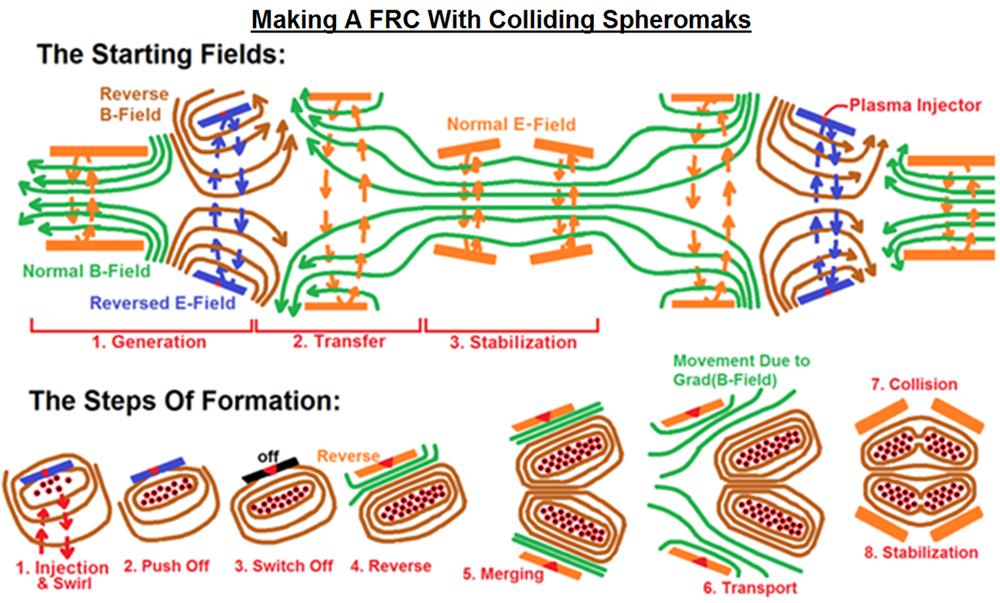 Colliding Spheromaks