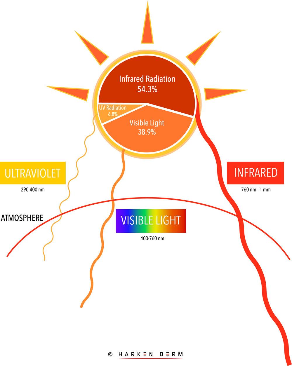 Solar Radiation Harken Derm_1@2x-100.jpg