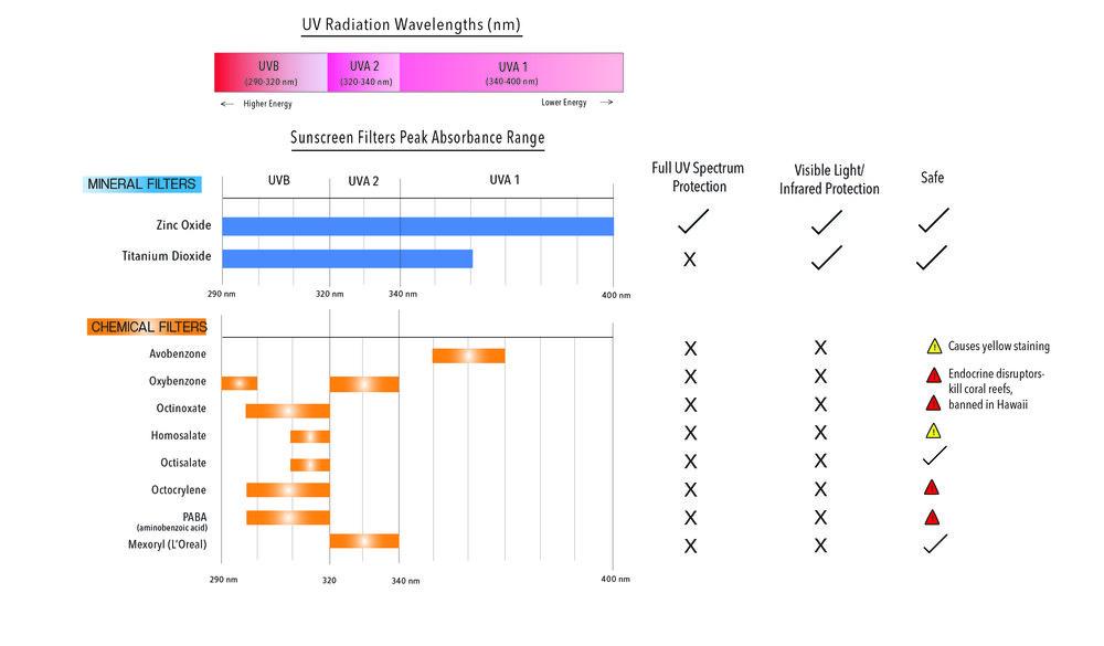 sunscreen-mineral-chemical-comparison-chart-uv-radiation-absorption-spectrum-save-the-corals-harken-derm.jpeg