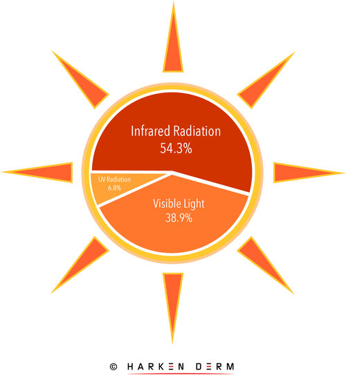 Sun IR UV R and Visable light ratio.jpg