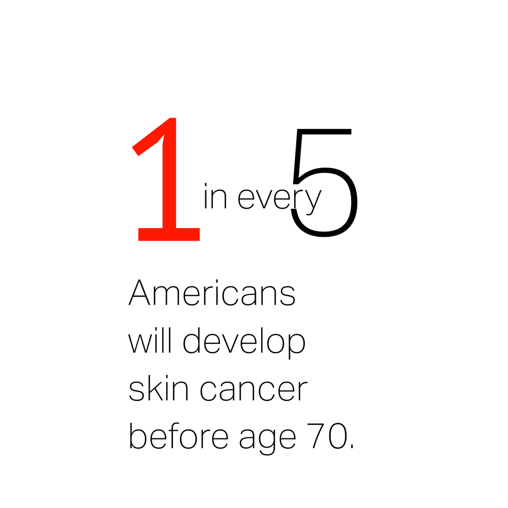 harken derm website-the stats-skin cancer-1 in every 5 Americans will develop skin cancer over their lifetime_1 in every 5 Americans will develop skin cancer.png
