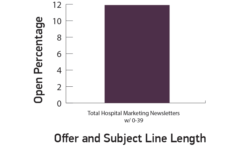 Hospital Marketing Open Percentage vs. Offer and Subject Line Length