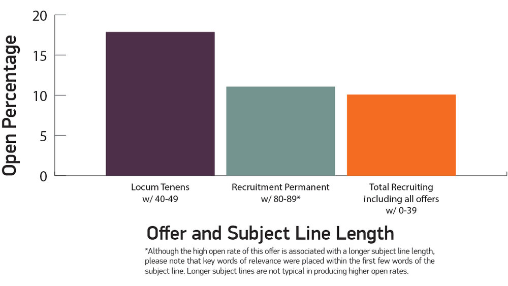 Physician Recruiter Open Percentage vs. Offer and Subject Line length