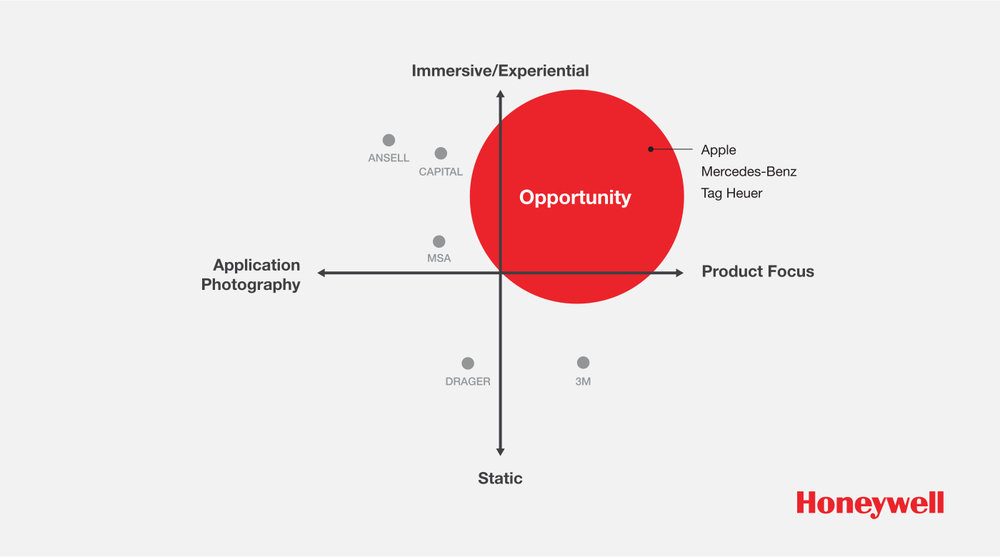Competitive set diagram to show areas of opportunity.