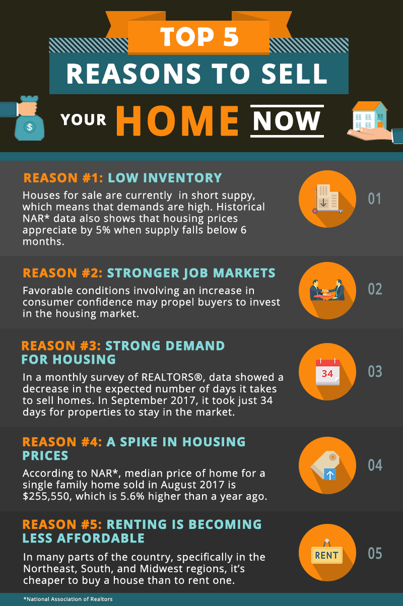 Top 5 Reasons To Sell Your Home NOW-resize.jpg