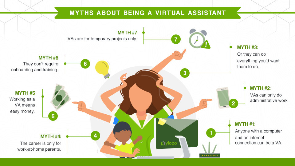 Stop Believing These 7 Common Misconceptions About Virtual Assistants — Ylopo