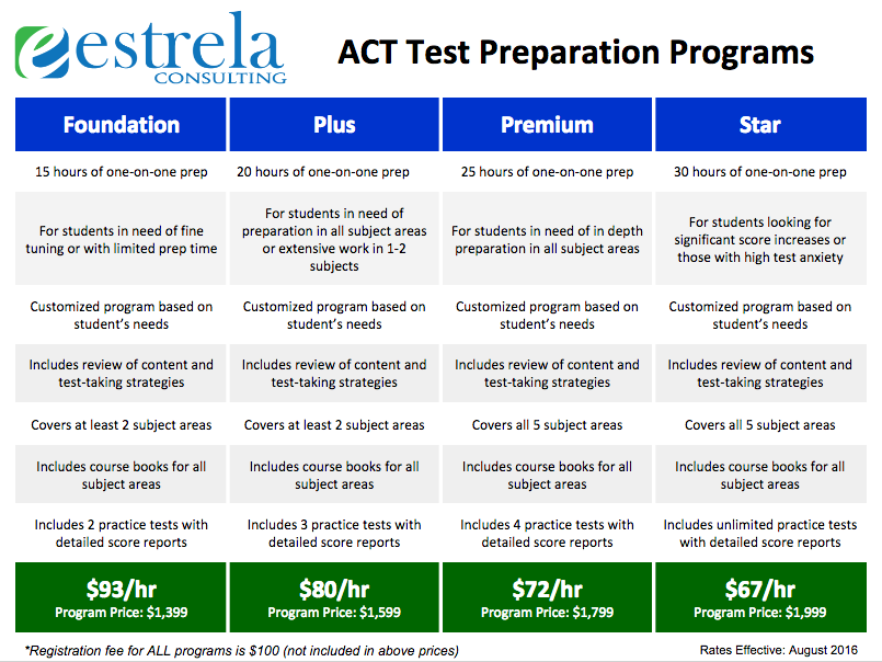 ACT Test Prep Programs
