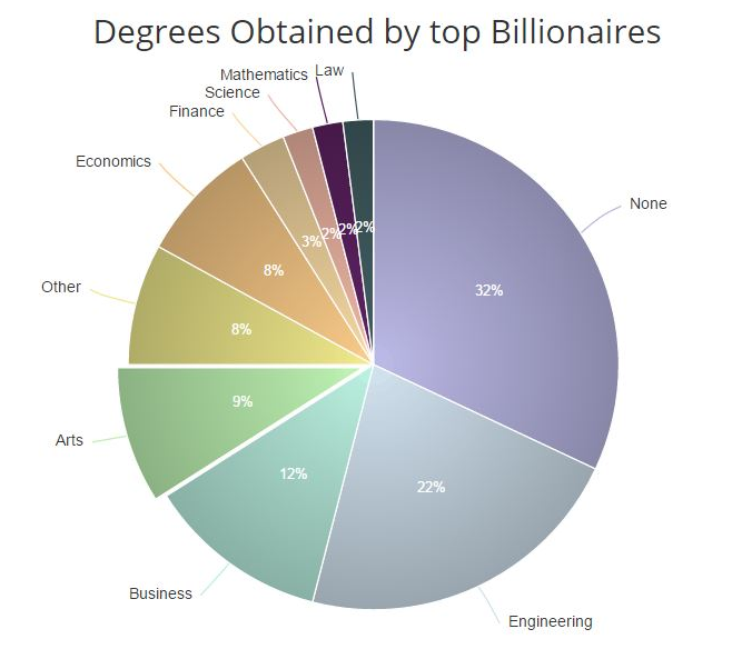 College Degrees Obtained by Billionaires
