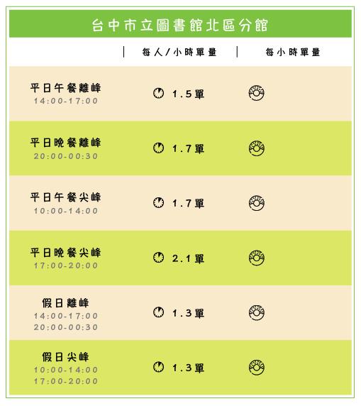 台中市立圖書館北區分館_工作區域 1.png