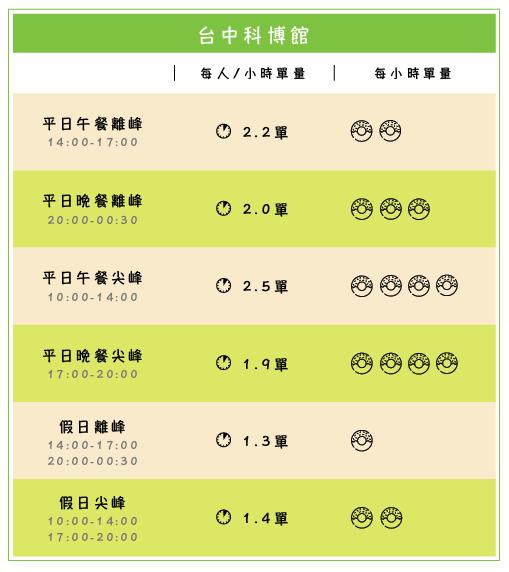 台中科博館_工作區域 1.png