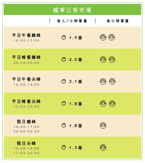 龍華公有市場_工作區域 1.png