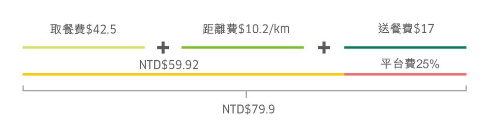台北計費.png