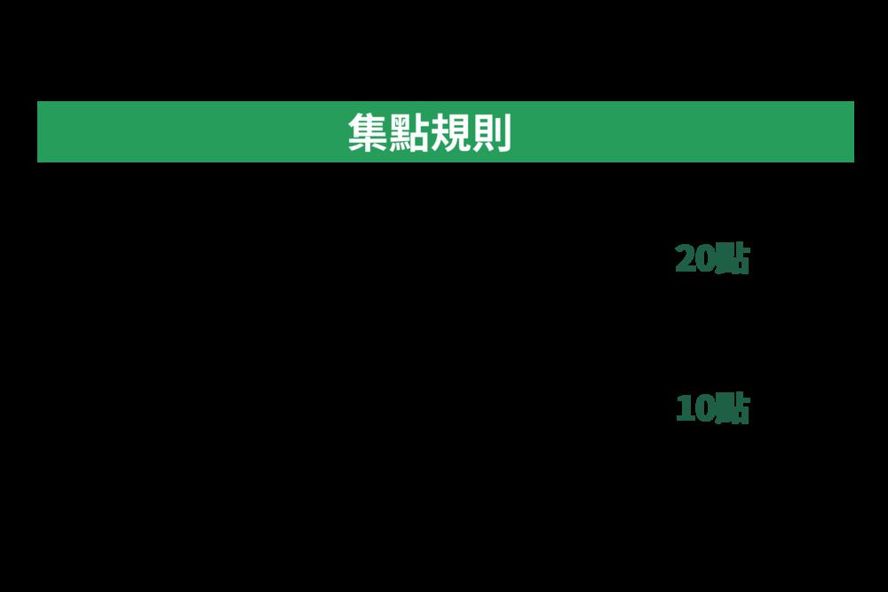 台北的集點規則-01.png