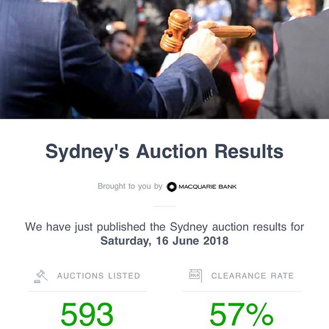 Today's auction results for Sydney #sydneyauctions #sydneyproperty #auctionresults #auctionresultssydney #auctionclearancerates