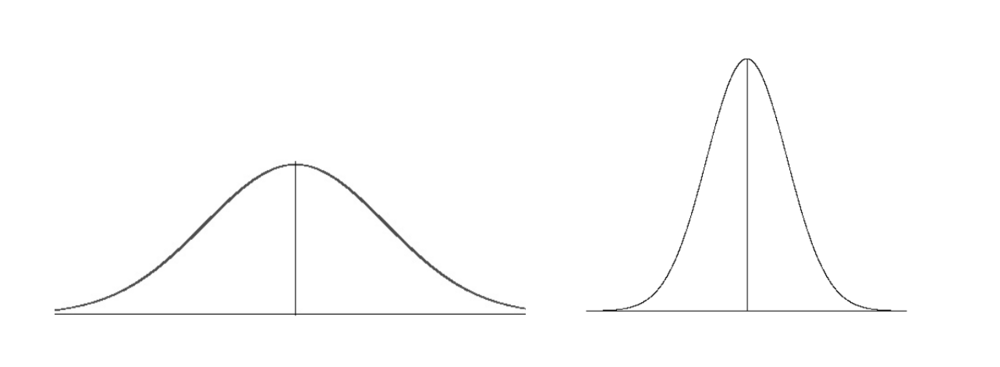 Two 'normal distributions', left relatively heterogeneous, right relatively homogeneous,