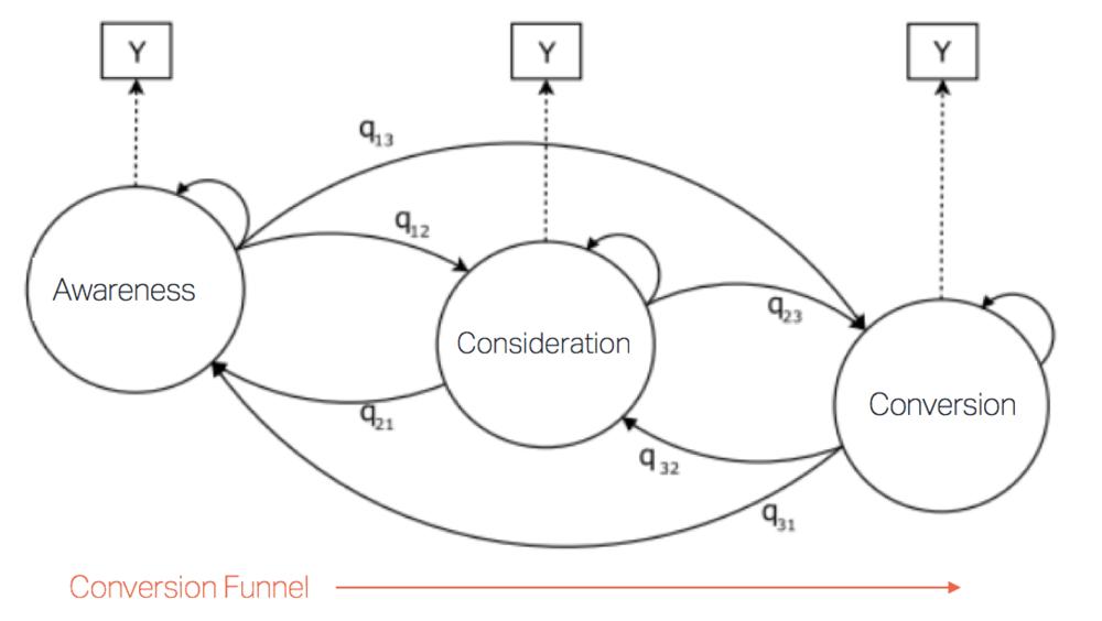 Hidden Markov - Three states in the Conversion Funnel.